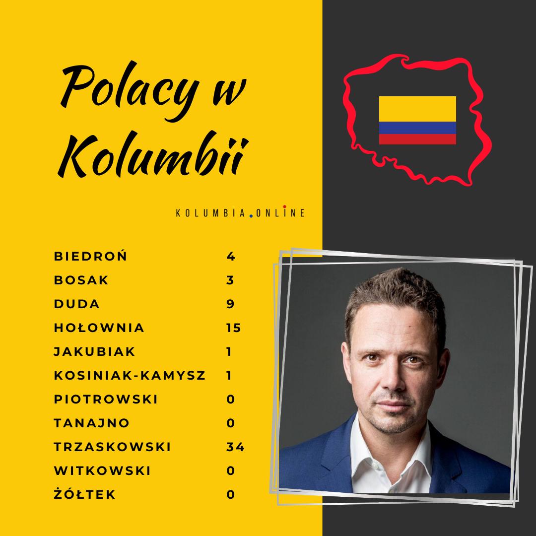 wyniki wyborow w kolumbii