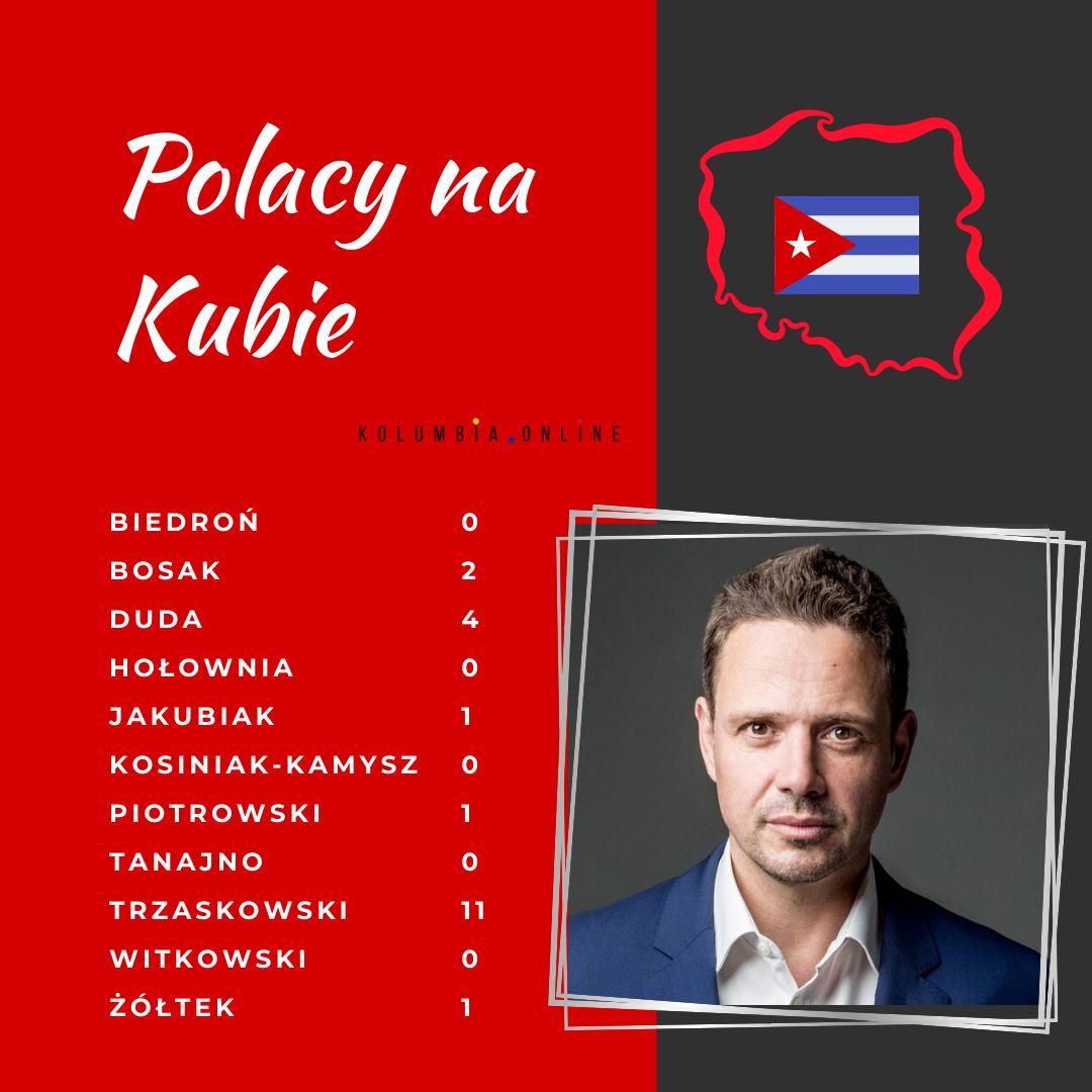 wyniki wyborow na kubie