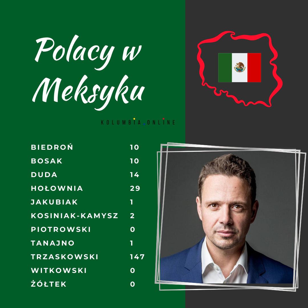 wyniki wyborow w meksyku