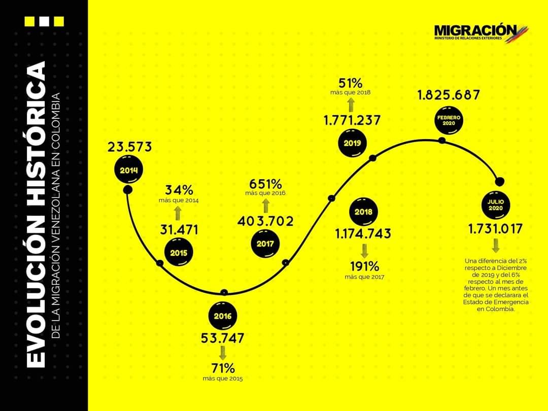 grafika migracji